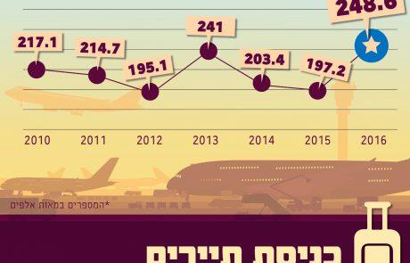 סיכום שנת 2016: מפנה בתיירות לישראל